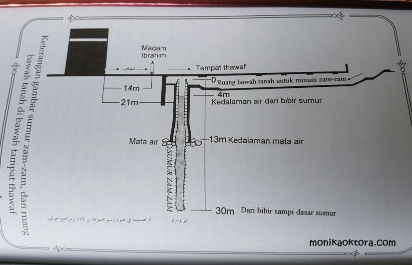 Sumur zamzam dan ruang bawah tanah di awah tempat thawaf. Sumber: Sejarah Mekah, Dr. M. I Abdul Ghani